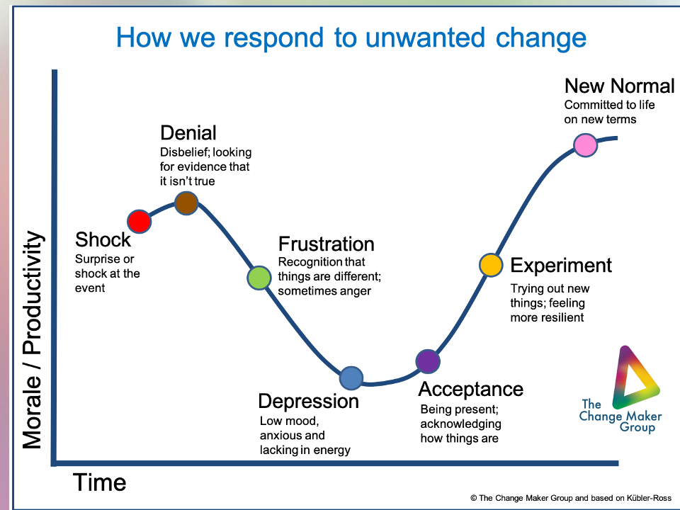 Unwanted Change Curve