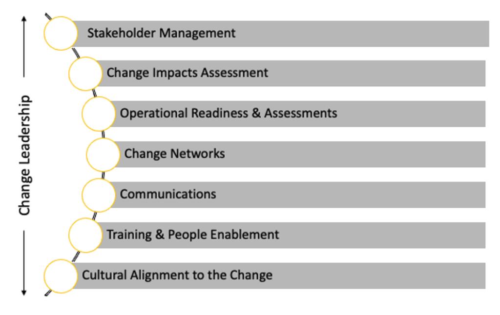 Key elements of organisational change capability