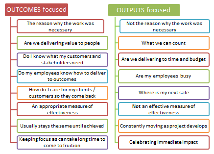 The difference of outcomes and outputs