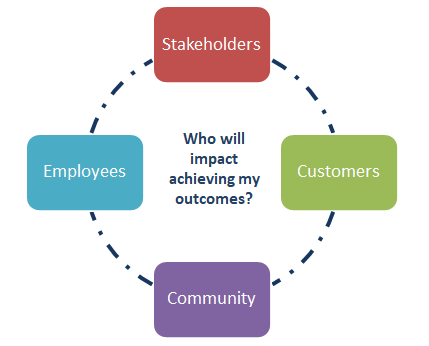 Who will impact achieving my outcomes?