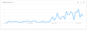 graph showing increased use of HYBRID WORKING search term